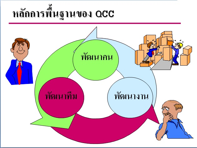 Quality Control Cycle - QCC